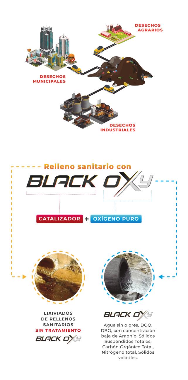 Black Oxy