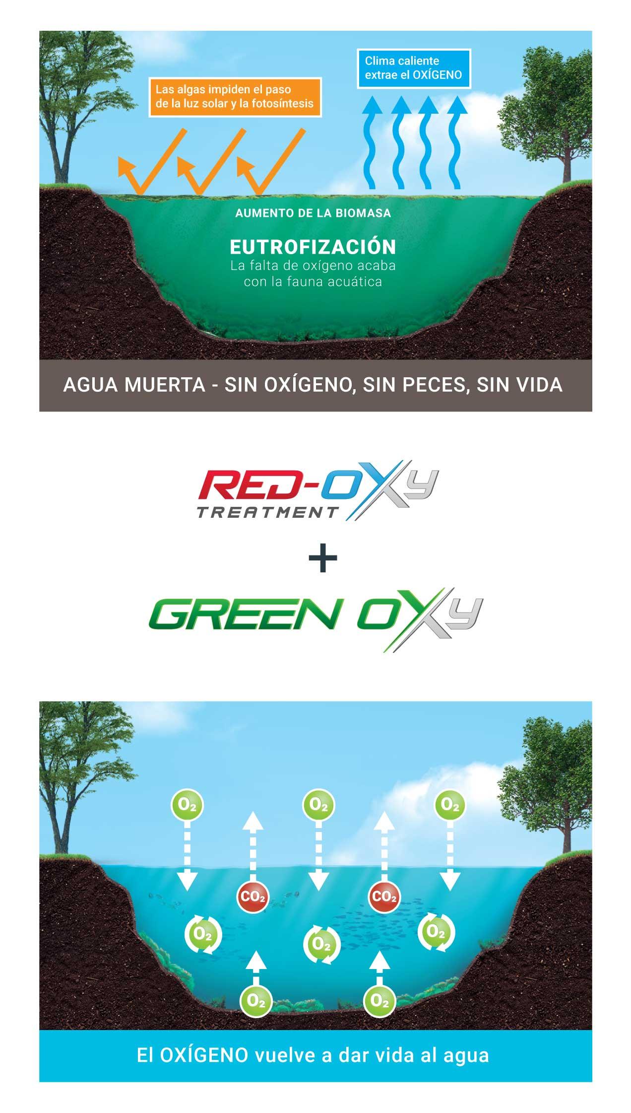 Green Oxy