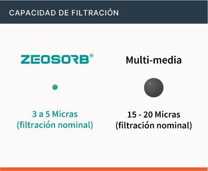 Filtración – Zeosorb